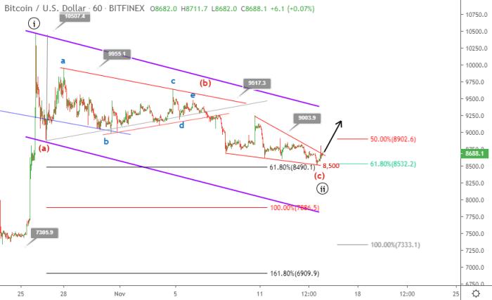 Bitcoin price prediction November 15