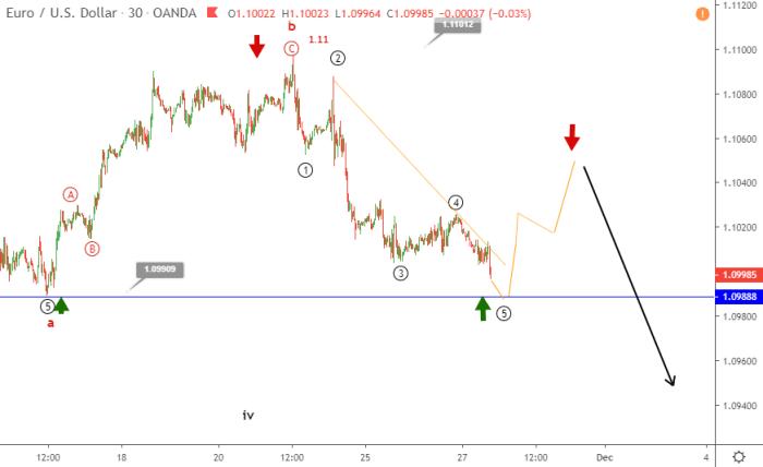 EURUSD slips below 1.1