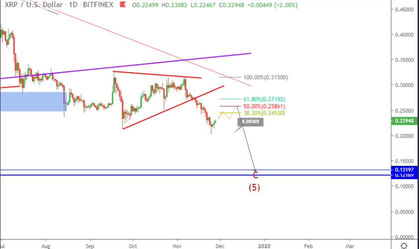Ripple price prediction XRP bounces off a  support level