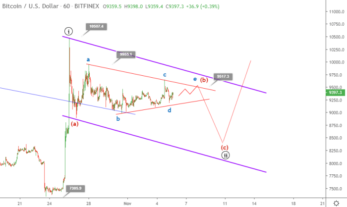 Bitcoin price prediction November 5