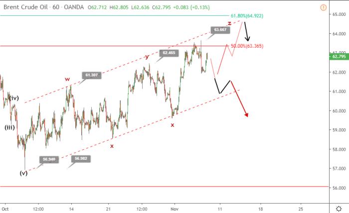 Crude Oil price rally