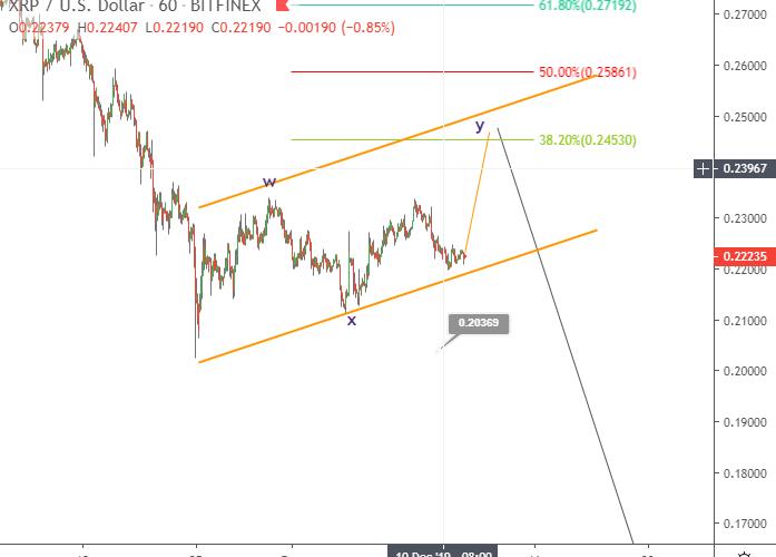 Ripple price prediction XRP range-bound below 23 cents