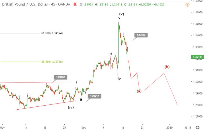 GBPUSD Elliott wave analysis
