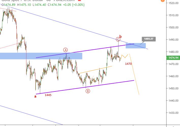 Gold Elliott wave analysis ahead of NFP