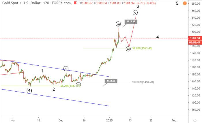 Gold Elliott wave analysis