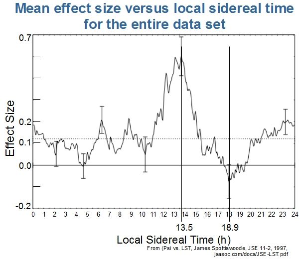 LST Chart