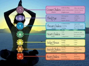 Image result for chakra colours