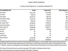 indiana sportsbok revenue september