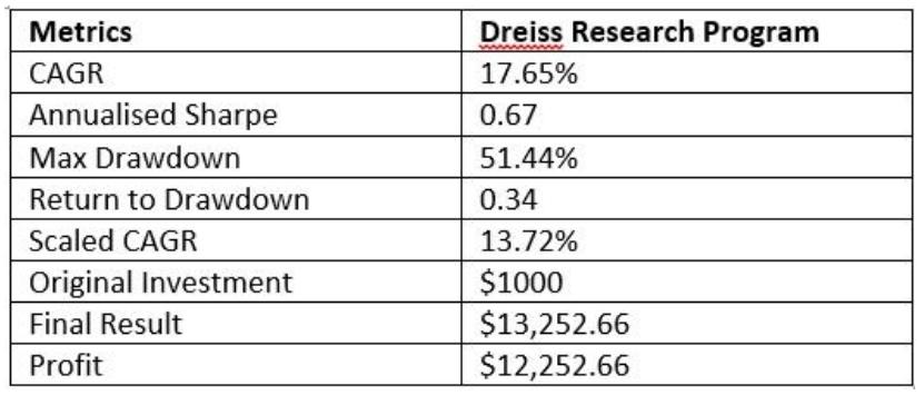 Dreiss Metrics 1
