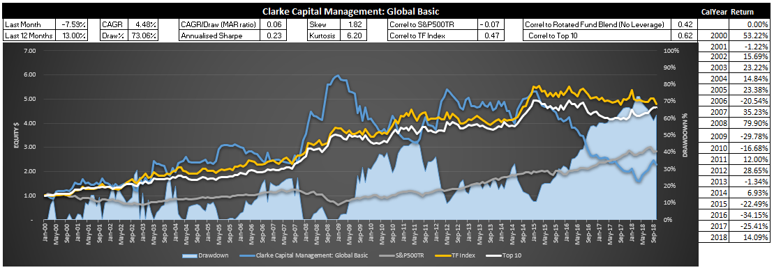Top3 12Month Equity Chart 2 October 2018