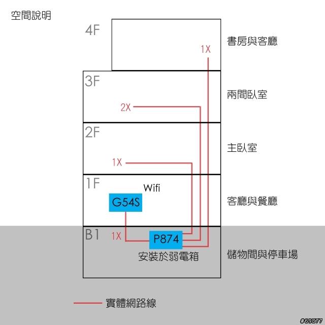 無線基地臺與MOD安裝請益 - Mobile01