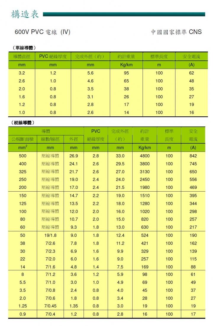 太平洋電線官方網站 安培規格 專業電匠求解 - Mobile01