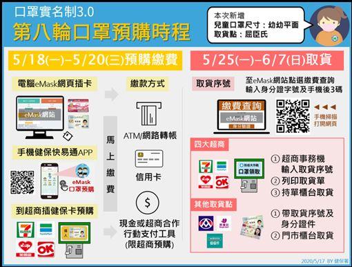 6月口罩通路大解禁 這些地方都可以買 價格幫你整理好!   生活   三立新聞網 SETN.COM