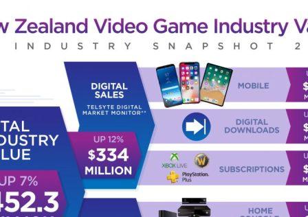 NZ Games Industry