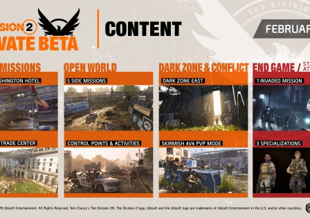 The Division Private Beta