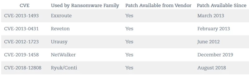 The top 5 most exploited vulnerabilities have had patches available for at least two years.