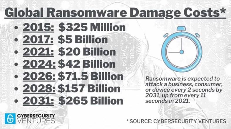 Costurile legate de ransomware vor ajunge la suma uriașă de 265 de miliarde de dolari la nivel global până în 2031.