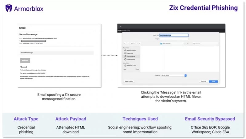 A spoofed Zix encrypted email has slipped into almost 75K inboxes, in a vast credential spear-phishing campaign.