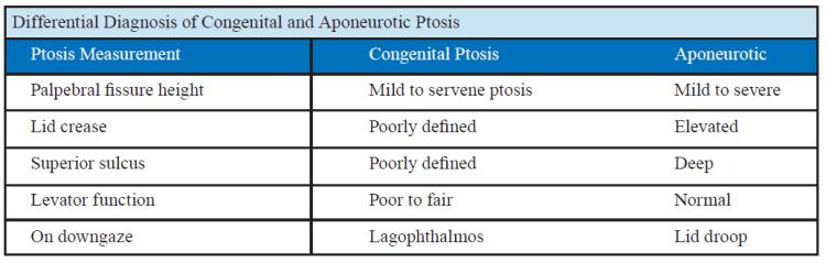 DDX Congenital vs Aponeurotic Ptosis