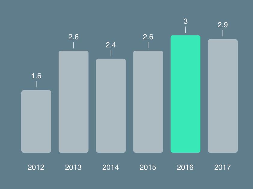 Priemerný počet pripojených zariadení na internet na obyvateľa