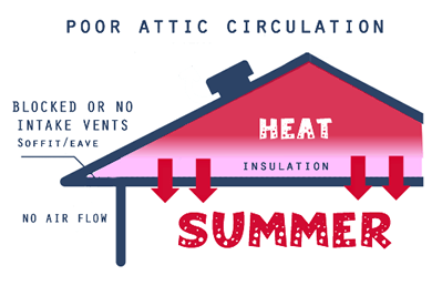 ATTIC HEAT BUILD UP IMAGE