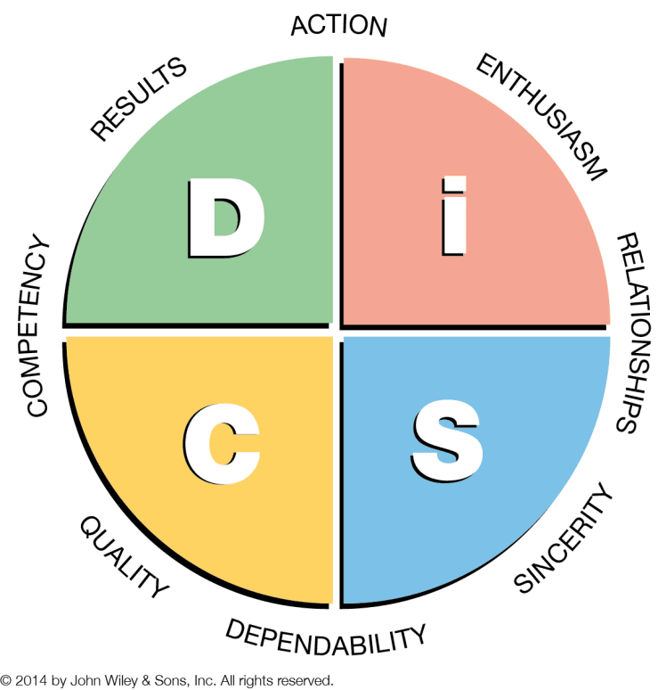The DiSC personality assessment profiles four primary behavioral styles—Dominance, Influence, Steadiness, and Conscientiousness–each with a very distinct and predictable pattern of observable behavior.