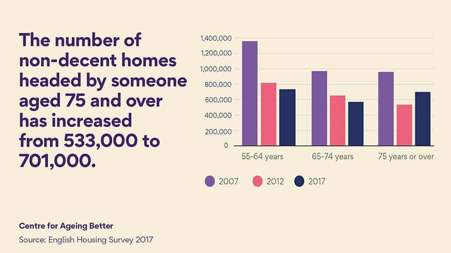 Centre for Ageing Better non-decent housing statistics