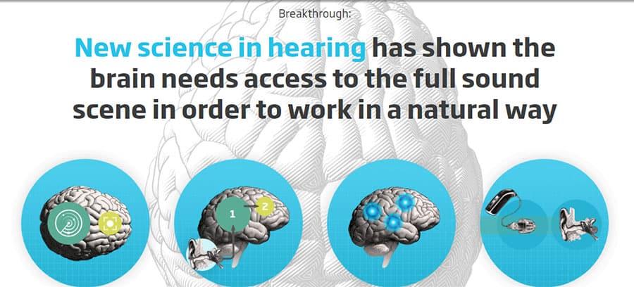 Oticon hearing science image