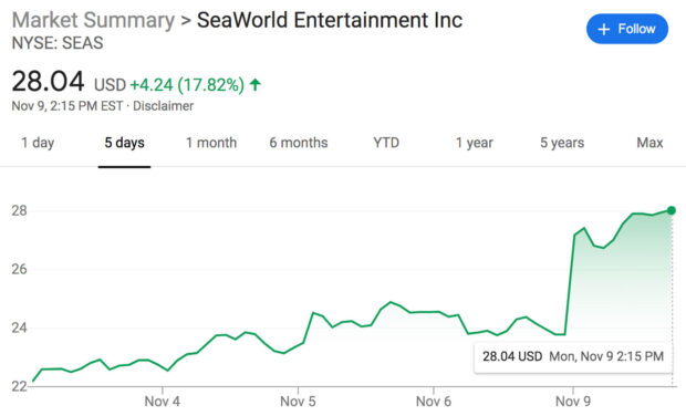 SeaWorld SEAS Stock graph