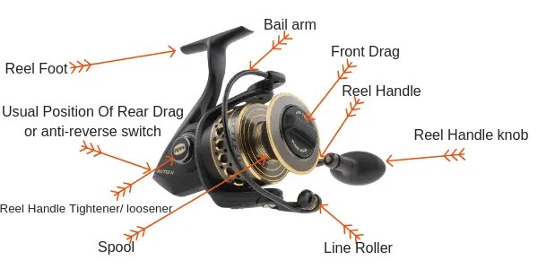 All parts Of spinning Reel
