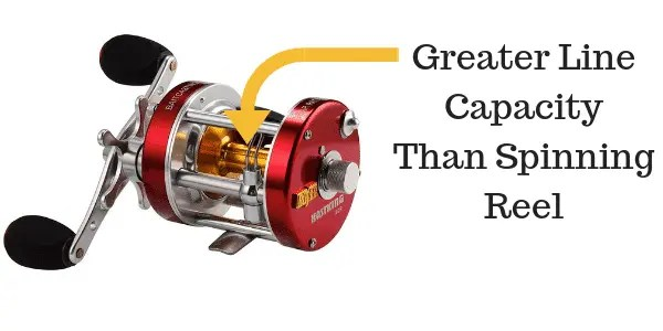 Baitcaster has greater line capacity