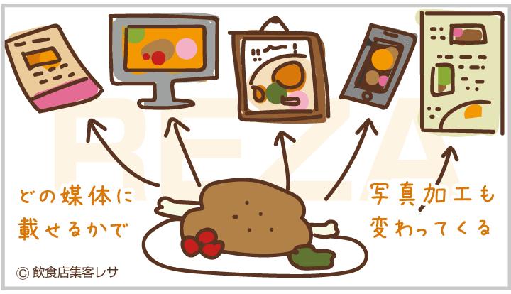 レストラン 集客 川崎