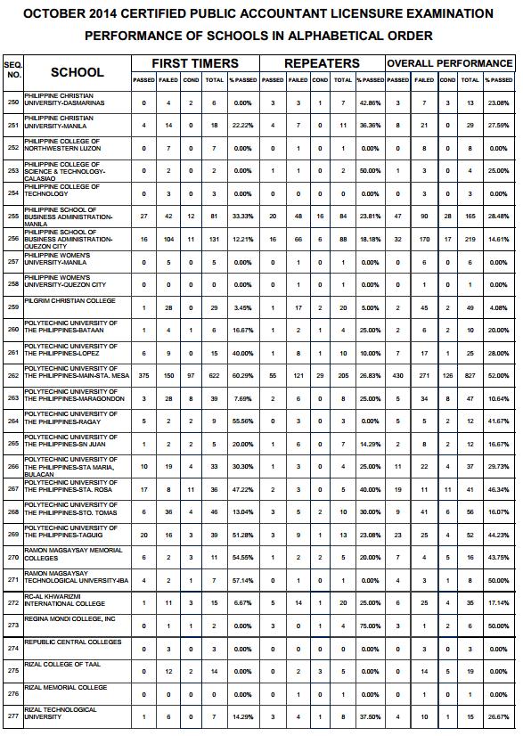 Congratulations! October 2014 CPA Board Exam Results: Top ...