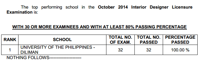 Congratulations October 2014 Interior Designer Board Exam Results
