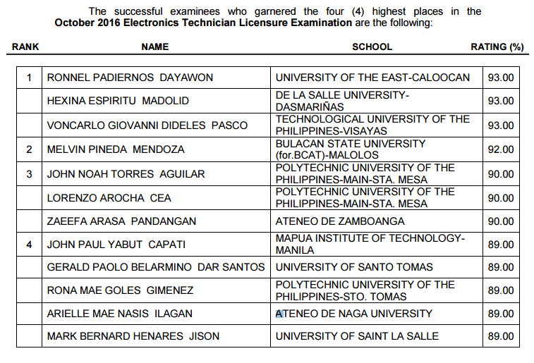 top  passers topnotchers  october  electronics engineering board exam results ece ect