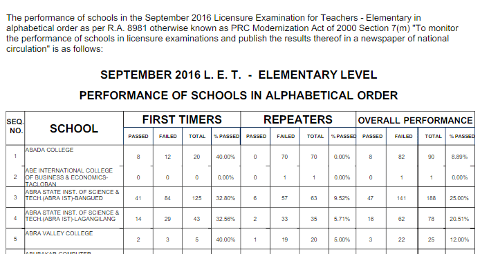 Top Performance of Schools Sept. 2016 LET Results