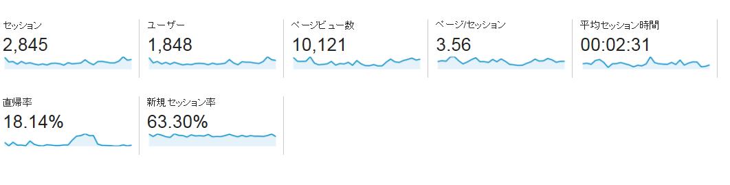 ブログ開始4ヶ月で月間1万PV達成しました!