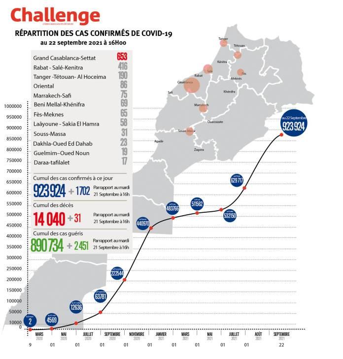 Évolution du coronavirus au Maroc. 1702 nouveaux cas, 923.924 au total, mercredi 22 septembre 2021 à 16 heures