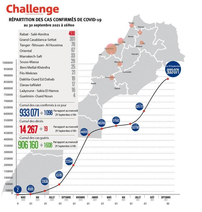 Évolution du coronavirus au Maroc. 1098 nouveaux cas, 933.071 au total, jeudi 30 septembre 2021 à 16 heures