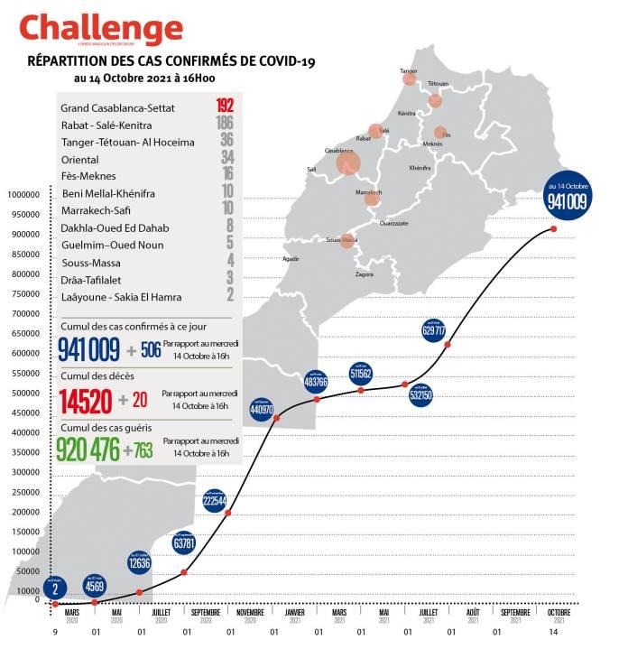 Évolution du coronavirus au Maroc. 506 nouveaux cas, 941.009 au total, jeudi 14 octobre 2021 à 16 heures