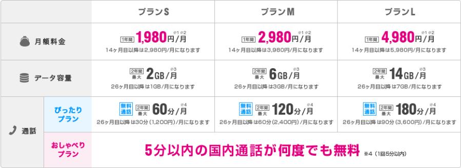 UQMobile料金表
