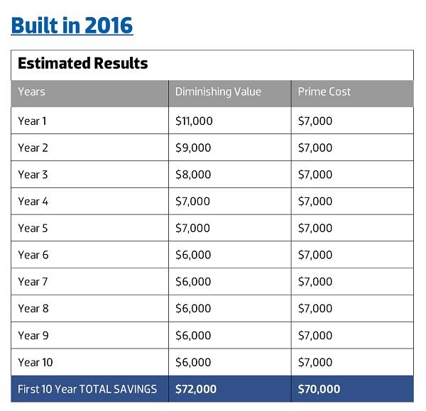 Property Tax Deduction Calculator