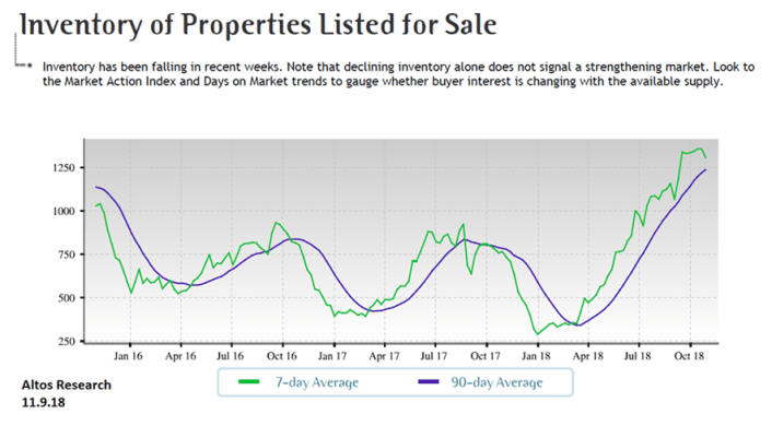 PRMI, housing market, housing inventory, properties listed for sale, PNW housing market
