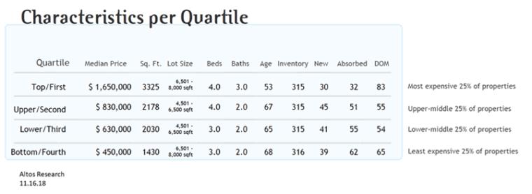 Puget Sound Real Estate Market, Real Estate Data, Seattle Real Estate