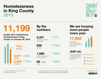 king county homeless, all home, count us in
