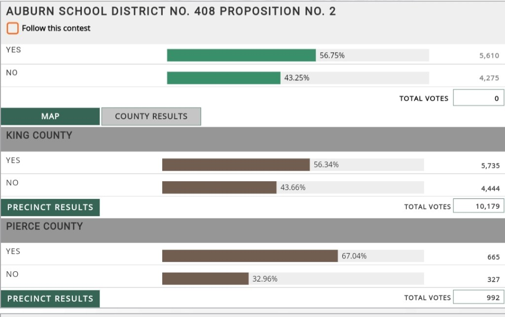 Asd, auburn school district, auburn school district special election
