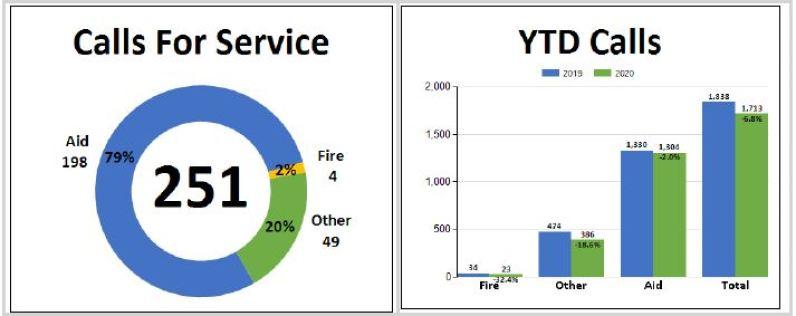 vrfa, valley regional fire authority, fire blotter, fire calls, auburn fire department,