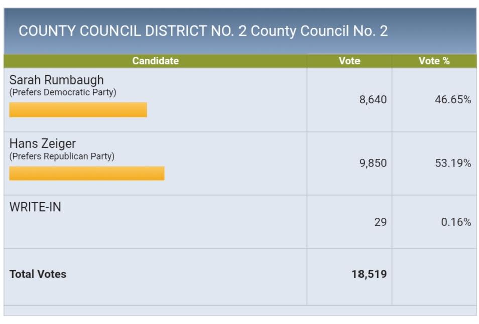 Pierce county council