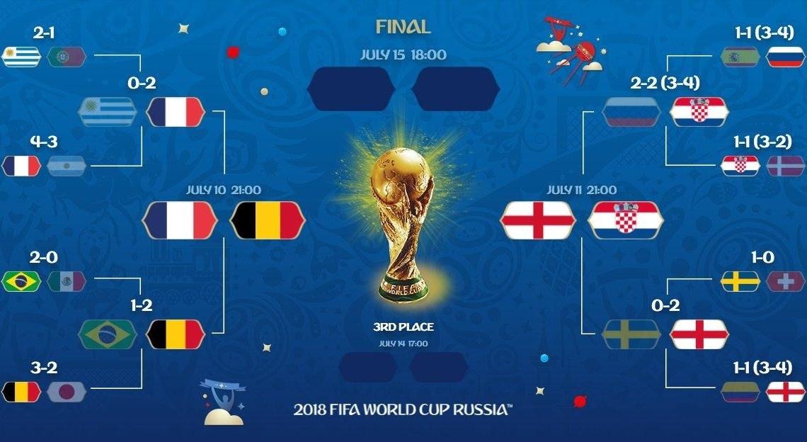 Demi finales coupe du monde 2018