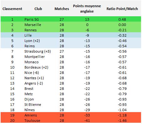 Ligue 1 : classement obtenu à la moyenne anglaise
